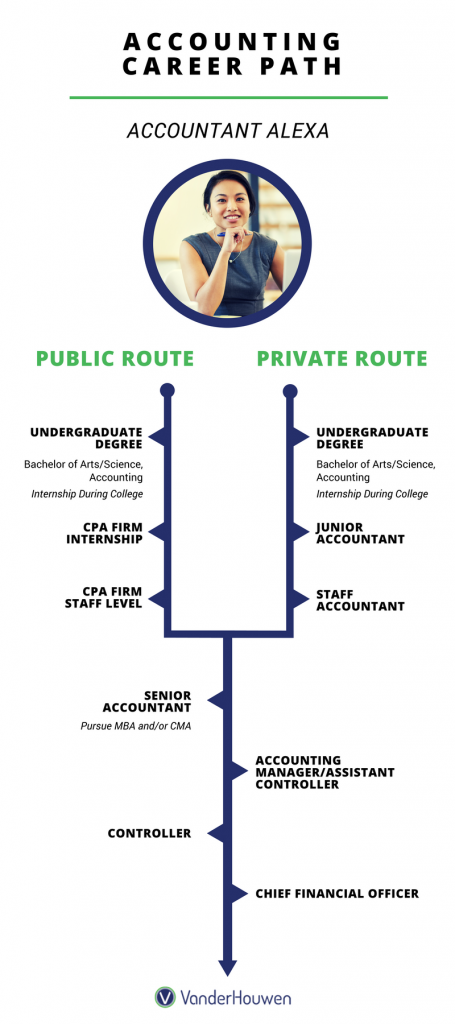 VanderHouwen Accounting Career Path Example